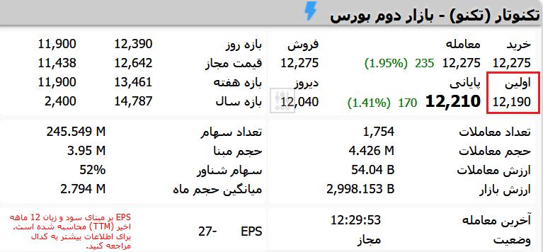 انواع قیمت سهام در تابلو خوانی: