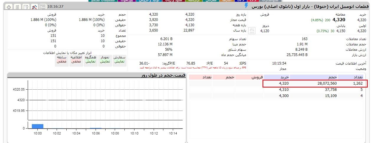 تشخیص صف خرید و فروش سهام در سایت tsetmc