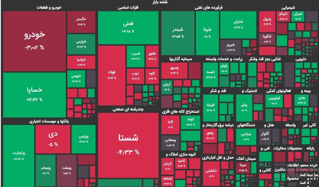 نقشه امروز بازار بورس دوم آذر ماه 99