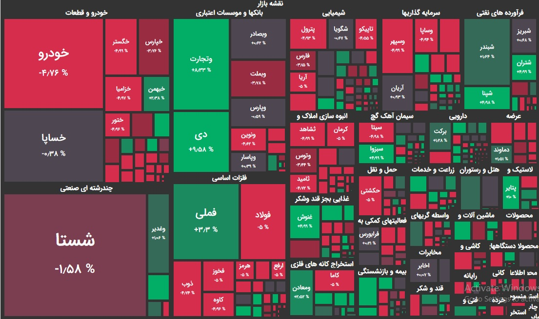 نقشه بازار بورس امروز 1 آذر ماه 99