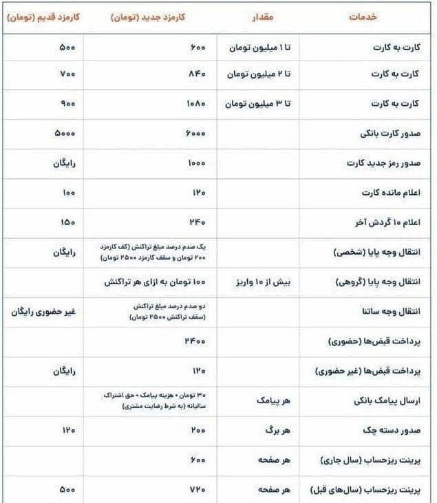 جدیدترین لیست کارمزد خدمات بانکی