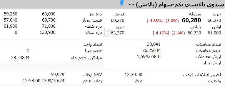 قیمت صندوق پالایش یکم امروز 24 دی ماه 99 چقدر است؟