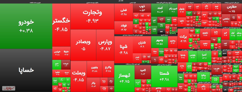 نقشه بازار بورس امروز چهارشنبه 24 دی 99