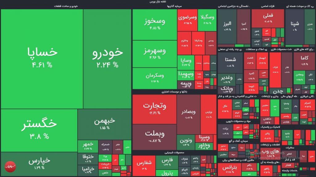 نقشه بازار بورس امروز