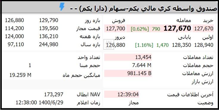 قیمت صندوق دارایکم امروز دوشنبه 29 شهریور 1400