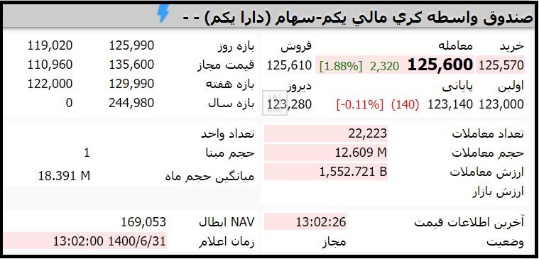 قیمت صندوق دارایکم امروز چهارشنبه 31 شهریور 1400
