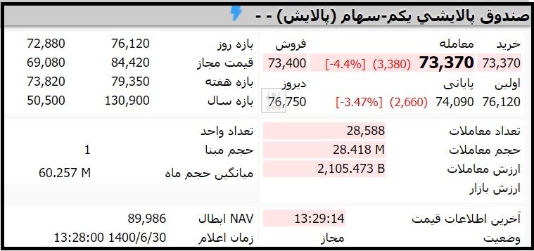 قیمت صندوق پالایشی یکم امروز سه شنبه 30 شهریور 1400
