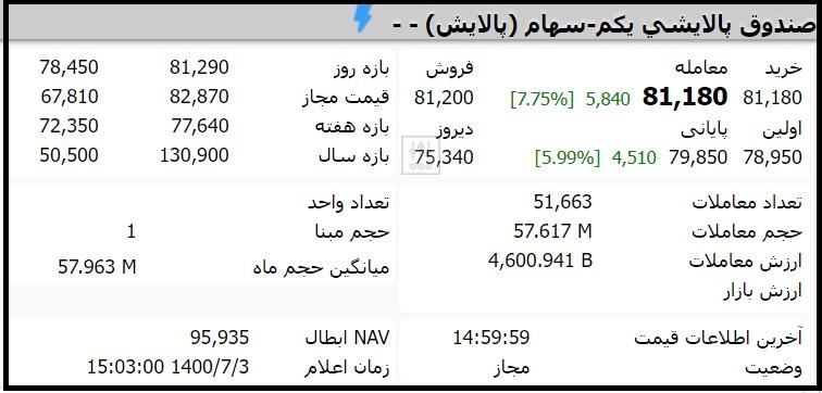 قیمت صندوق پالایشی یکم امروز شنبه سوم مهر 1400