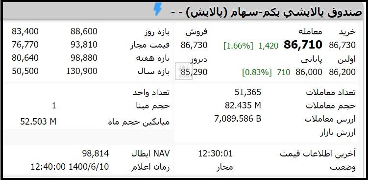 قیمت صندوق پالایشی یکم امروز چهارشنبه 10 شهریور 1400