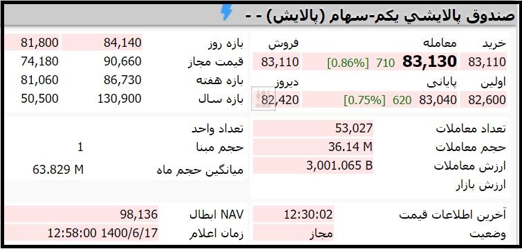 قیمت صندوق پالایشی یکم امروز چهارشنبه 17 شهریور 1400