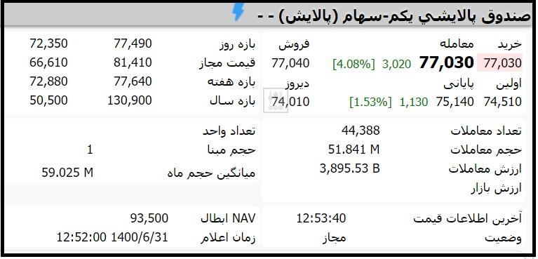 قیمت صندوق پالایشی یکم امروز چهارشنبه 31 شهریور 1400